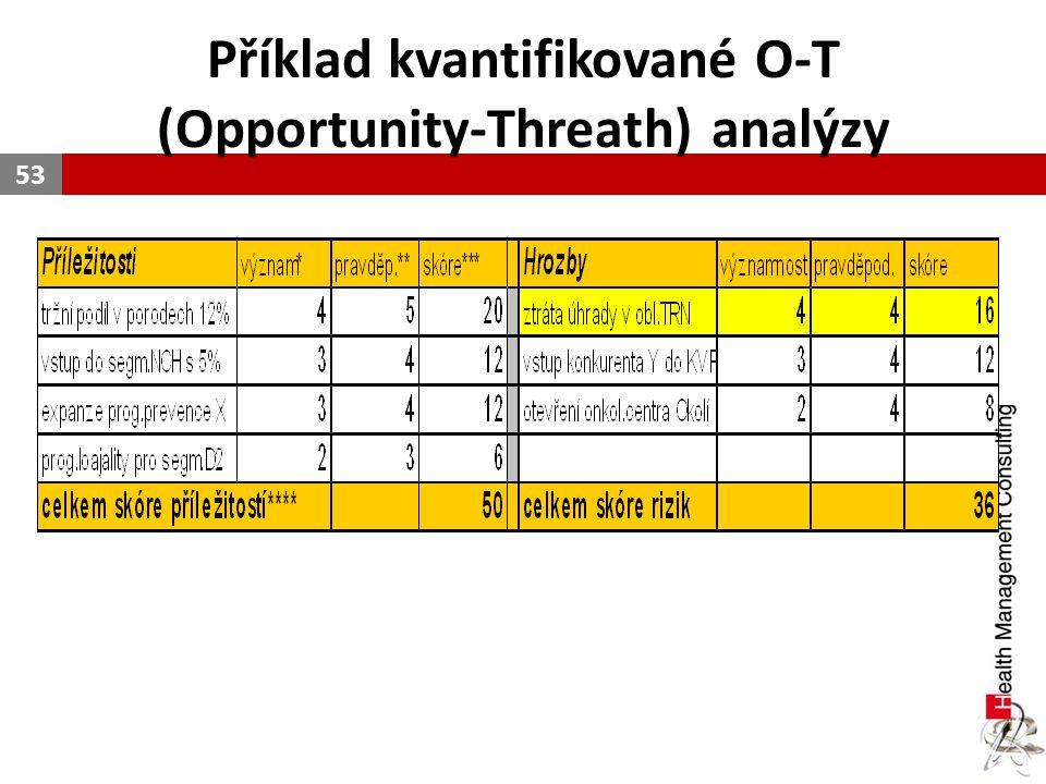 Příklad kvantifikované O-T (Opportunity-Threath) analýzy