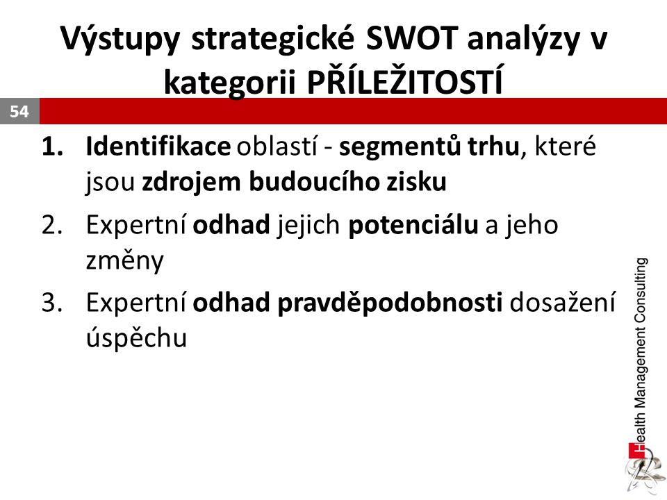 Výstupy strategické SWOT analýzy v kategorii PŘÍLEŽITOSTÍ