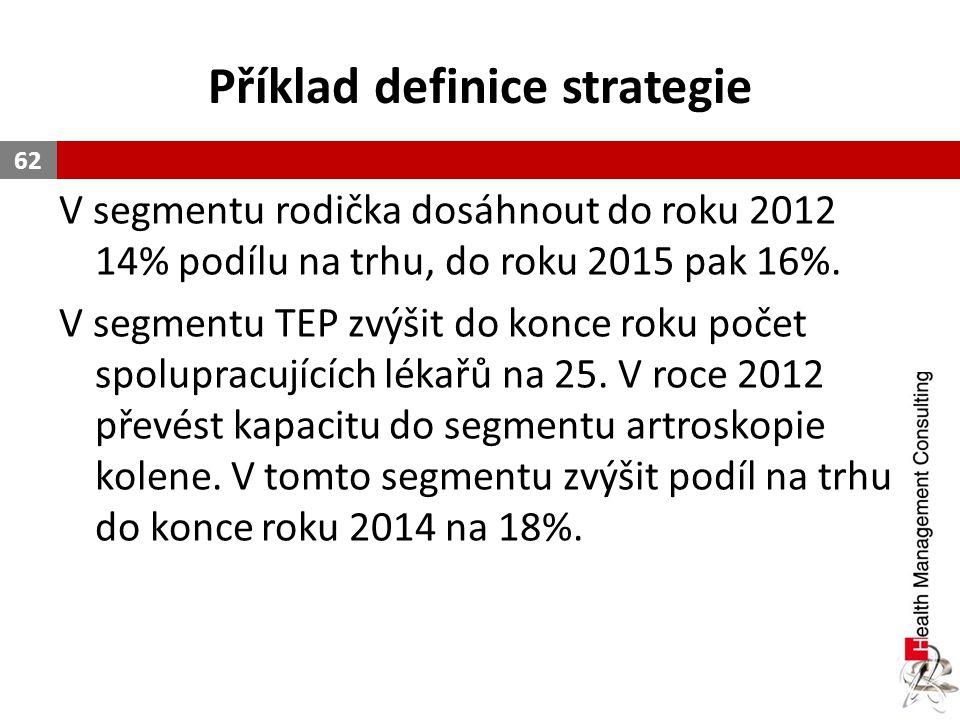 Příklad definice strategie