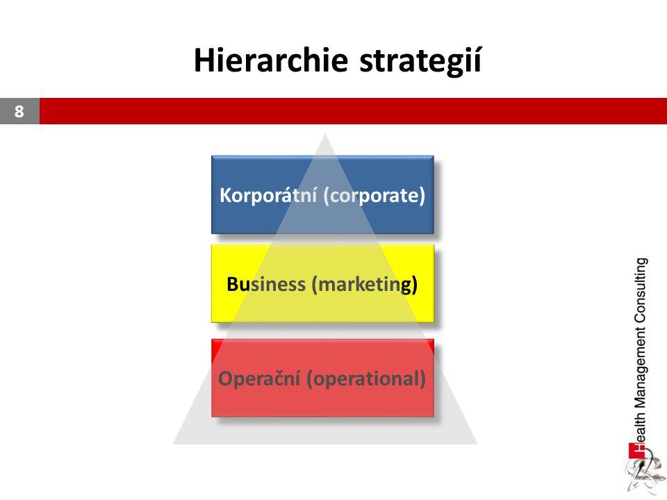Korporátní (corporate) Operační (operational)