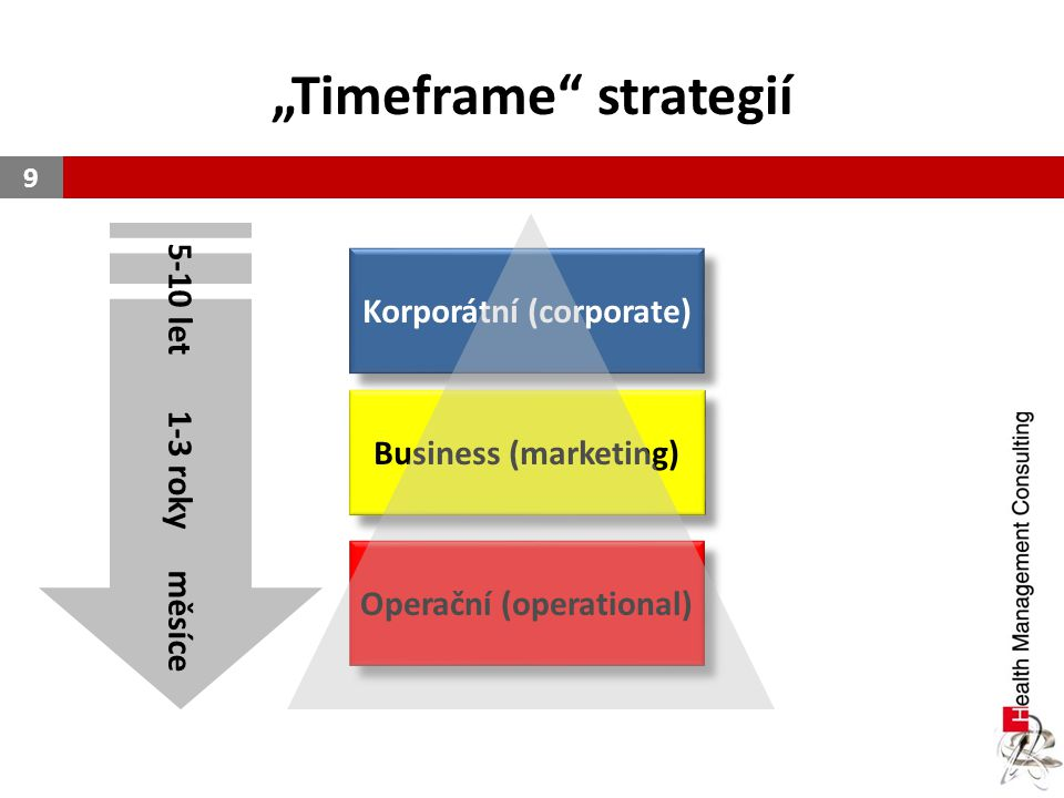 """Timeframe strategií"