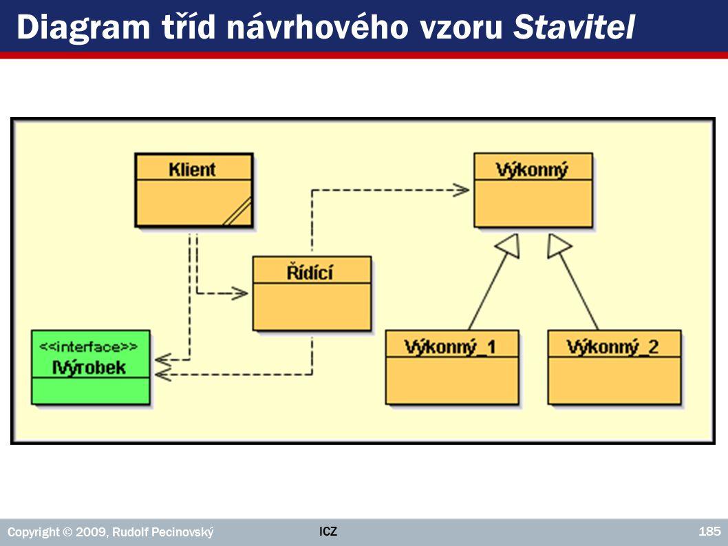 Diagram tříd návrhového vzoru Stavitel