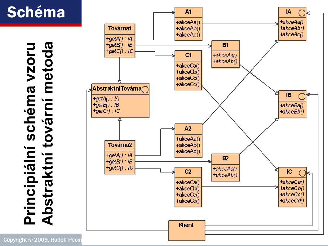 Schéma Principiální schéma vzoru Abstraktní tovární metoda