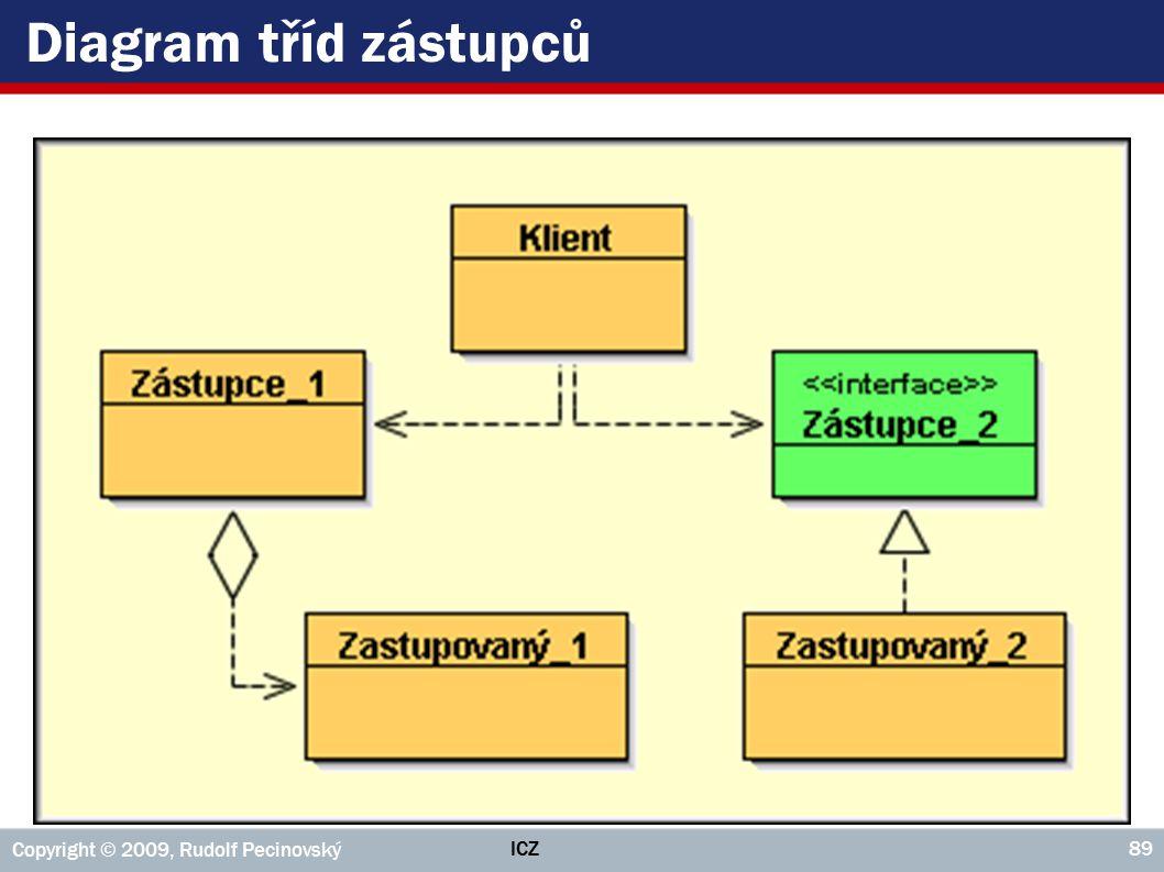 Diagram tříd zástupců Copyright © 2009, Rudolf Pecinovský ICZ