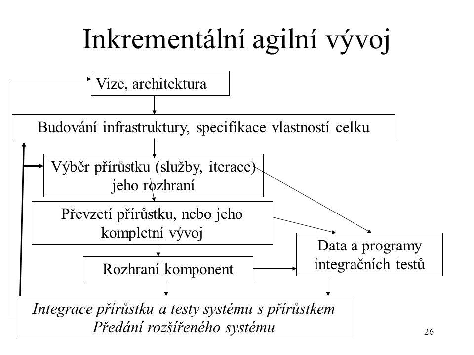 Inkrementální agilní vývoj