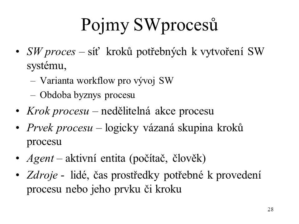 Pojmy SWprocesů SW proces – síť kroků potřebných k vytvoření SW systému, Varianta workflow pro vývoj SW.