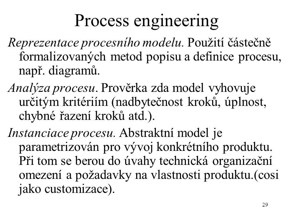 Process engineering Reprezentace procesního modelu. Použití částečně formalizovaných metod popisu a definice procesu, např. diagramů.