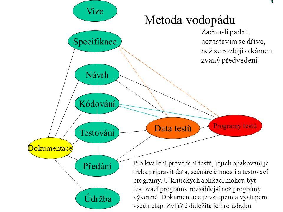 Metoda vodopádu Vize Specifikace Návrh Kódování Data testů Testování