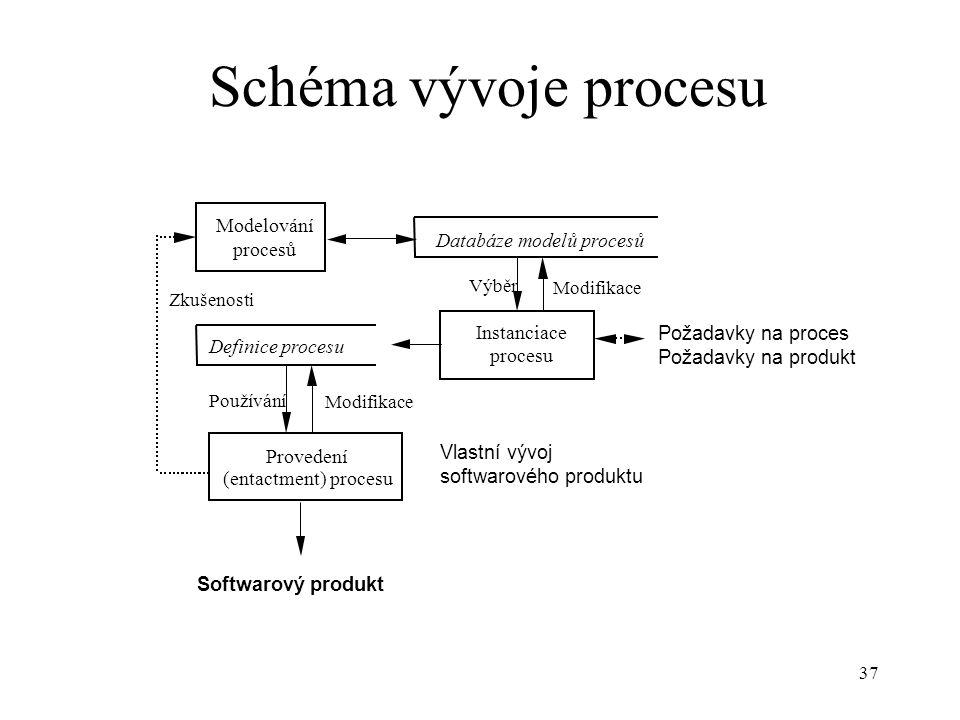 Schéma vývoje procesu Modelování Databáze modelů procesů procesů
