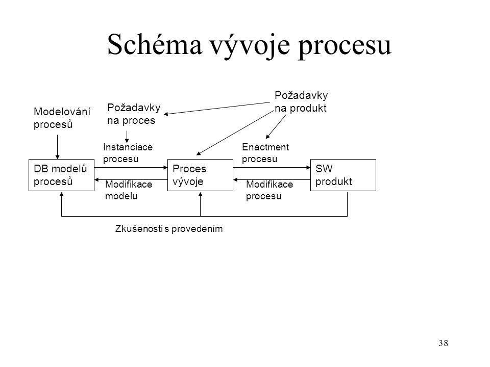 Schéma vývoje procesu Požadavky na produkt Požadavky na proces