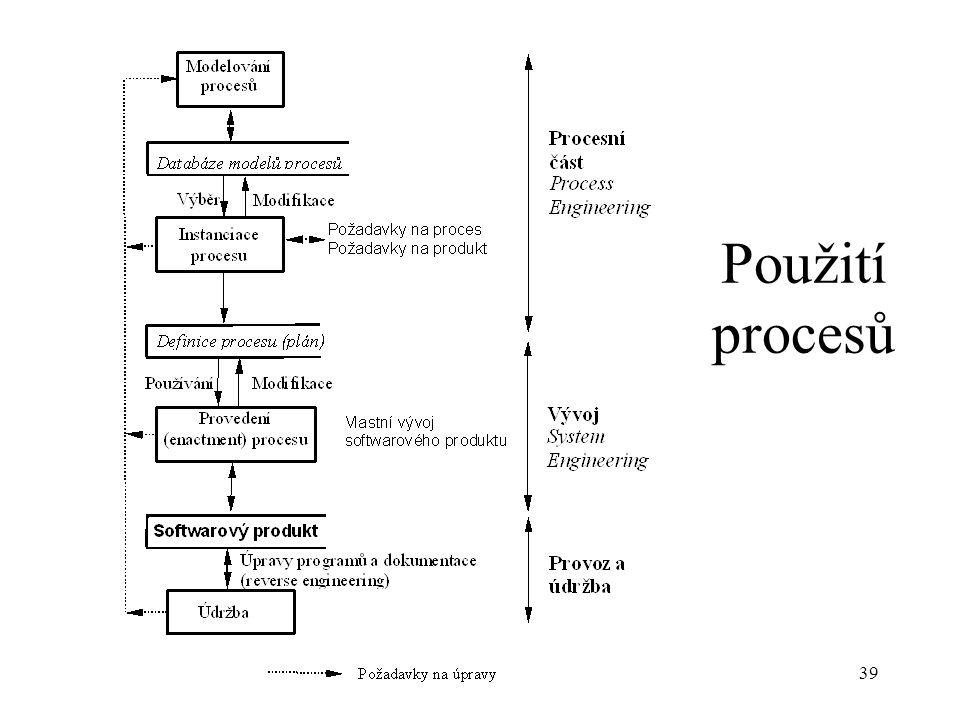 Použití procesů