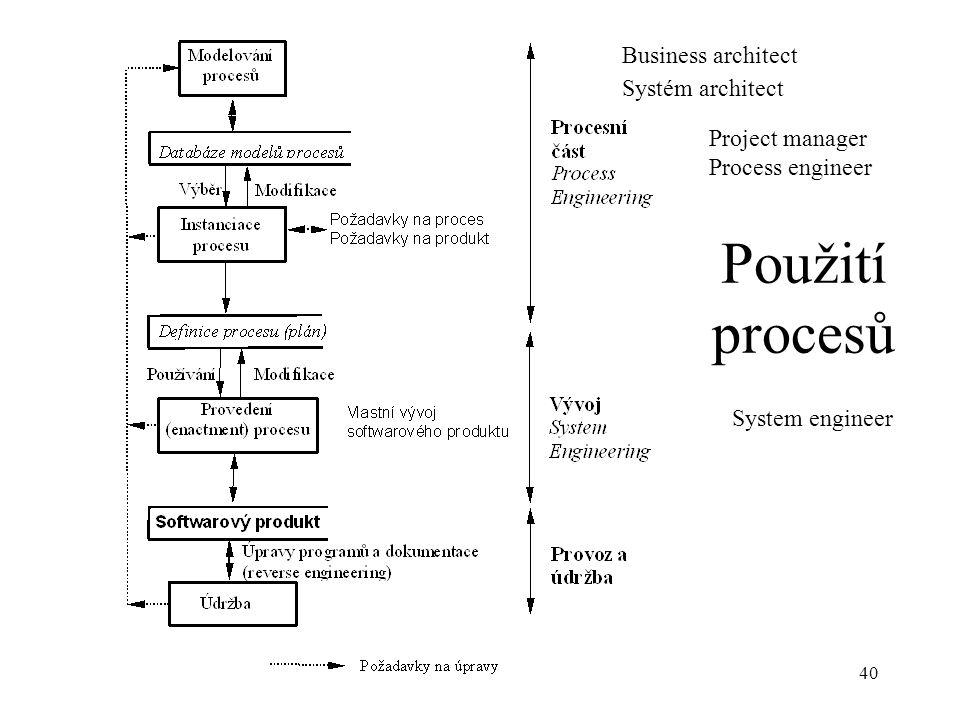 Použití procesů Business architect Systém architect