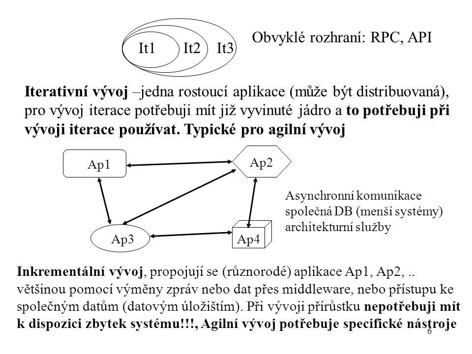 Obvyklé rozhraní: RPC, API It1 It2 It3