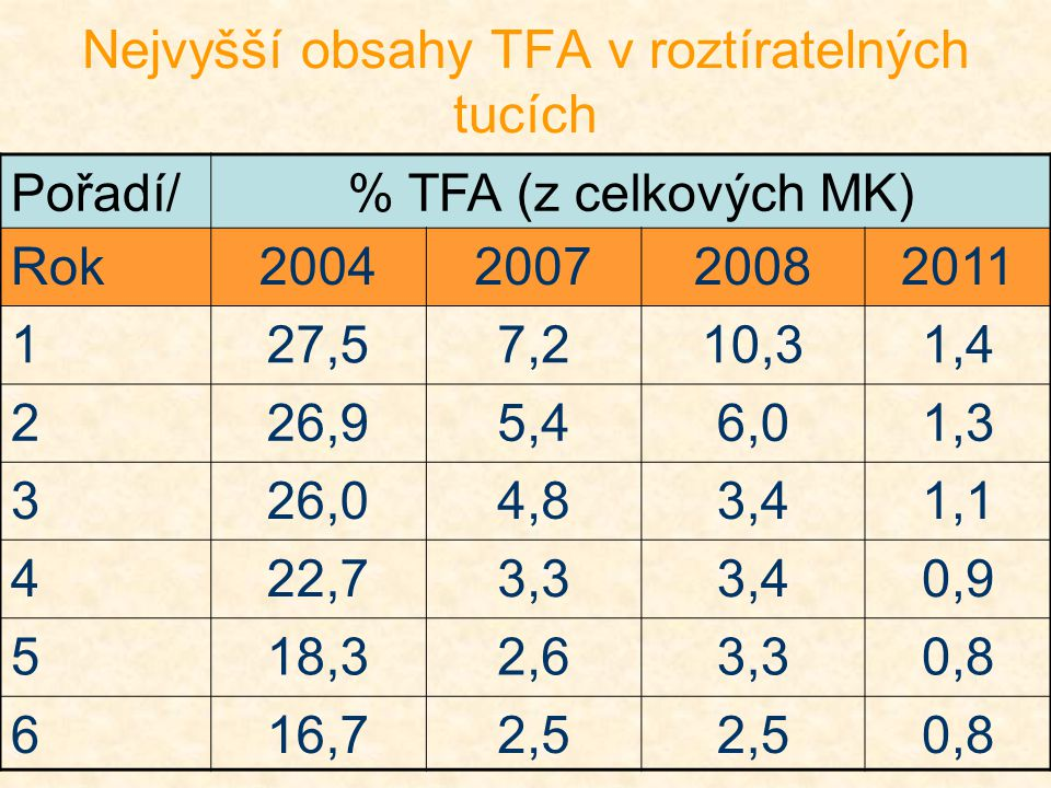 Nejvyšší obsahy TFA v roztíratelných tucích