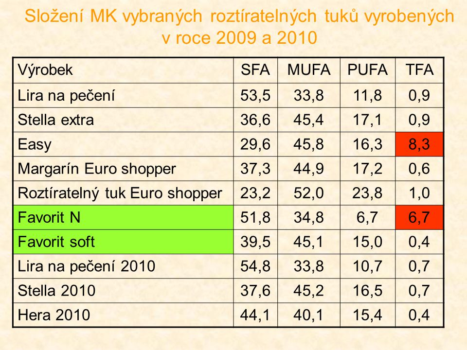 Složení MK vybraných roztíratelných tuků vyrobených v roce 2009 a 2010