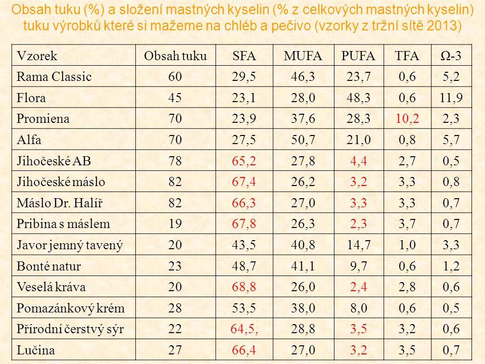Obsah tuku (%) a složení mastných kyselin (% z celkových mastných kyselin) tuku výrobků které si mažeme na chléb a pečivo (vzorky z tržní sítě 2013)