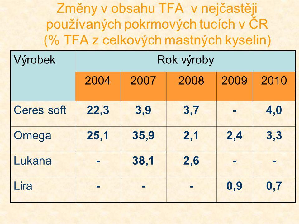Změny v obsahu TFA v nejčastěji používaných pokrmových tucích v ČR (% TFA z celkových mastných kyselin)