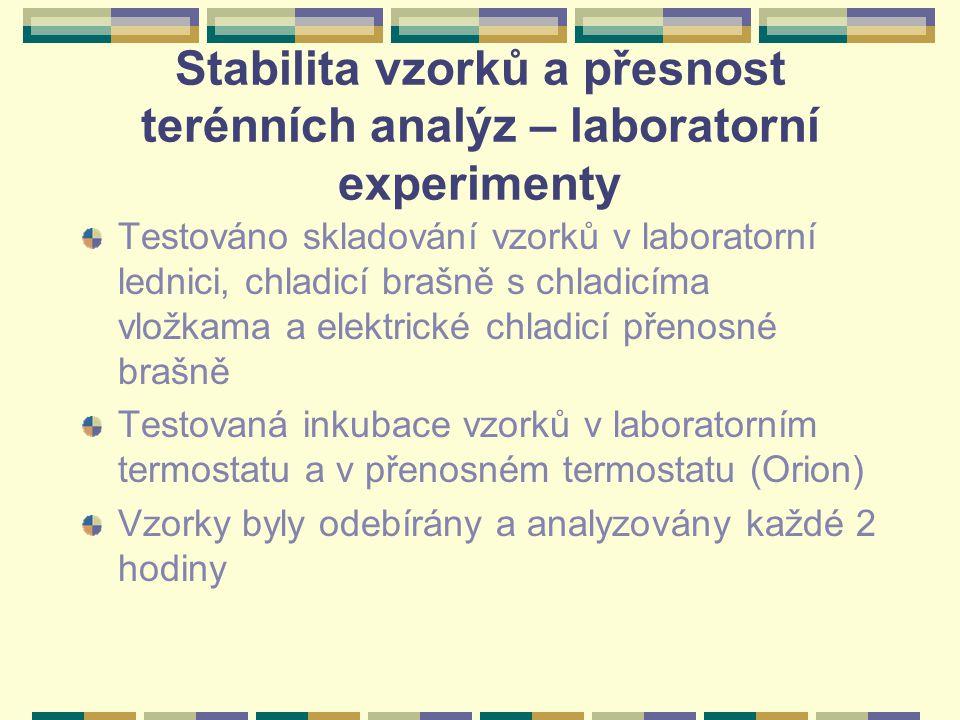 Stabilita vzorků a přesnost terénních analýz – laboratorní experimenty