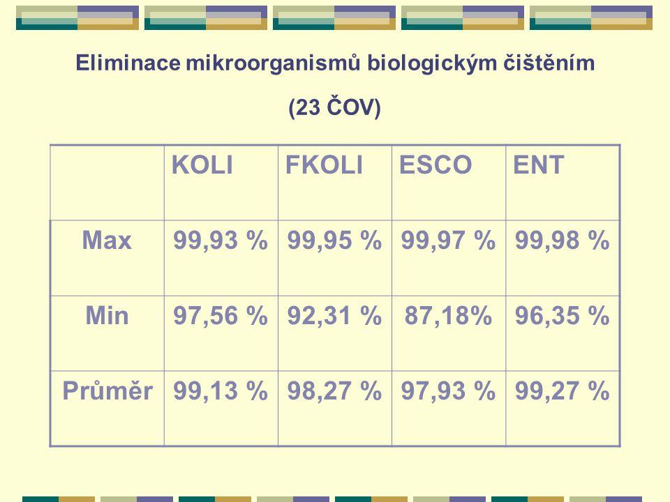 Eliminace mikroorganismů biologickým čištěním (23 ČOV)