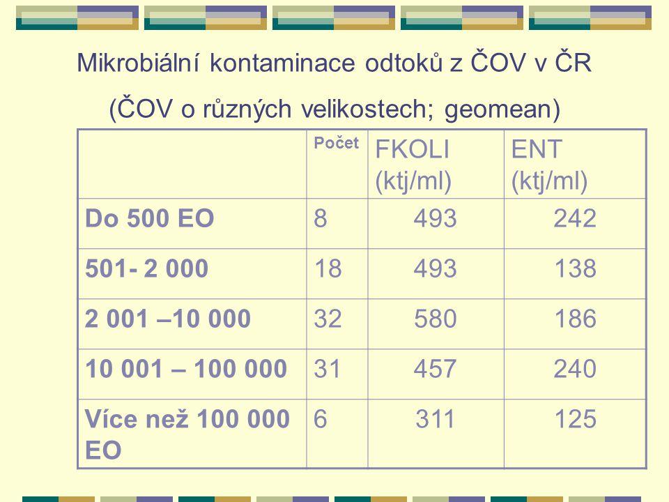 Mikrobiální kontaminace odtoků z ČOV v ČR (ČOV o různých velikostech; geomean)