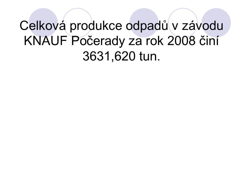 Celková produkce odpadů v závodu KNAUF Počerady za rok 2008 činí 3631,620 tun.