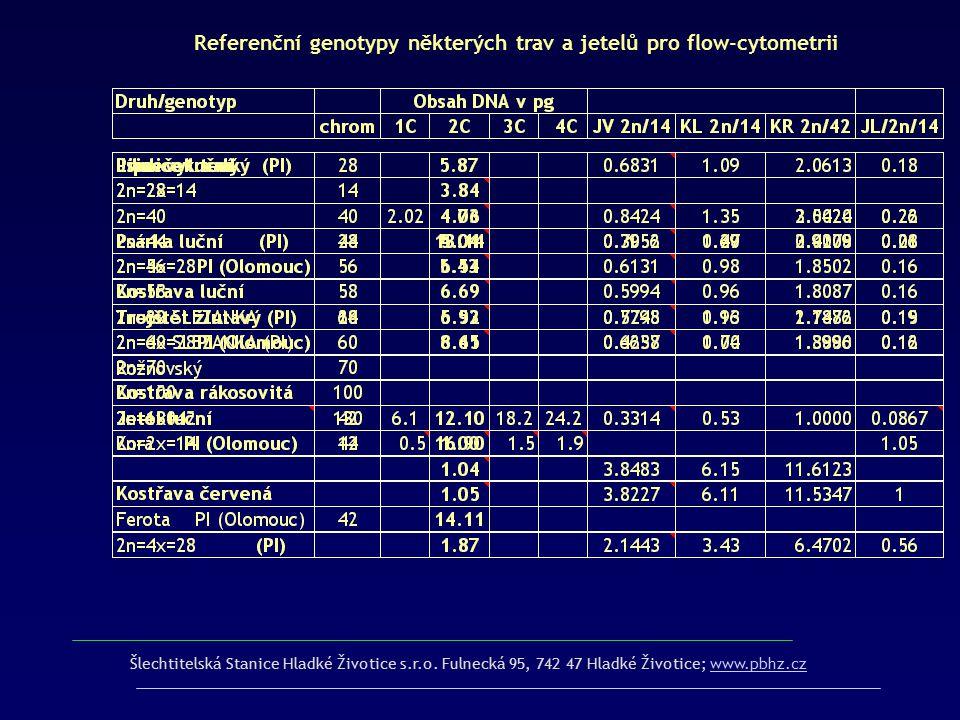 Referenční genotypy některých trav a jetelů pro flow-cytometrii