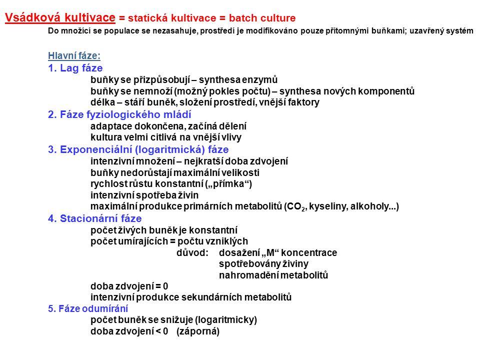 Vsádková kultivace = statická kultivace = batch culture