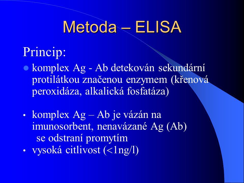 Metoda – ELISA Princip: