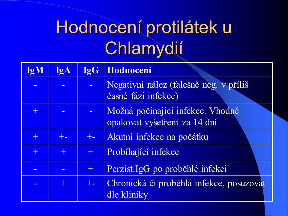 Hodnocení protilátek u Chlamydií