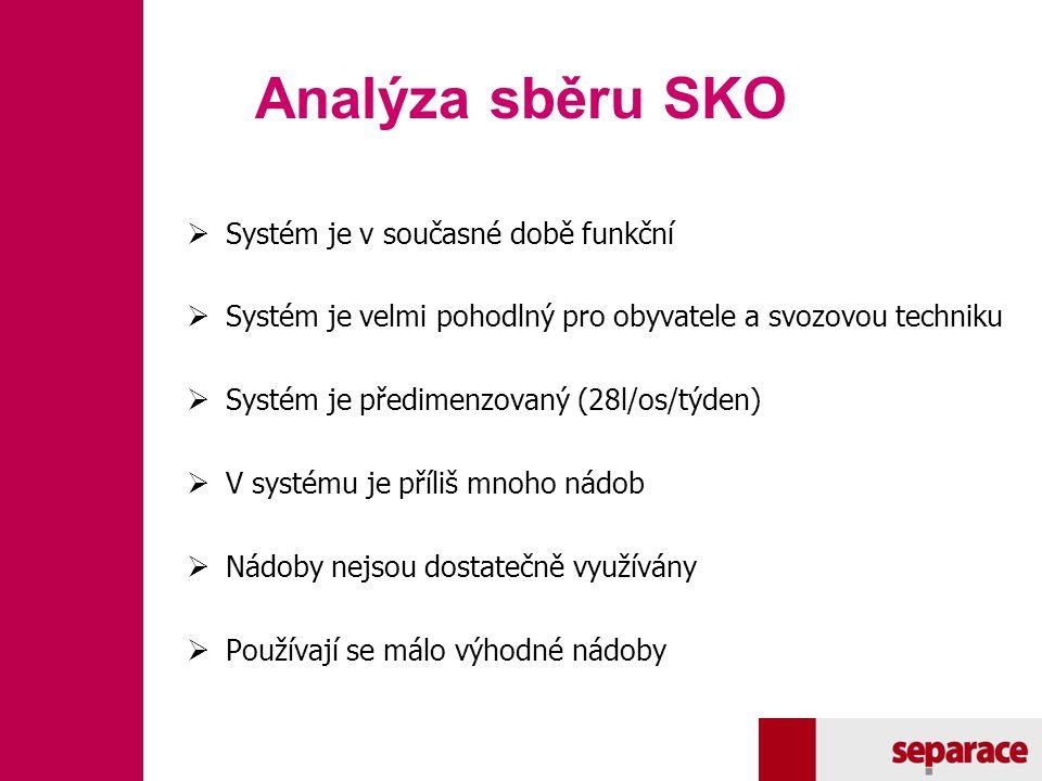 Analýza sběru SKO Systém je v současné době funkční