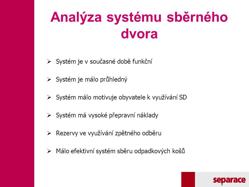 Analýza systému sběrného dvora