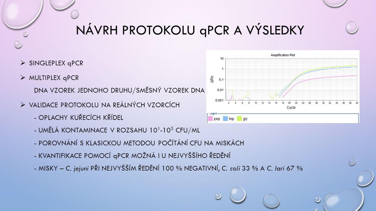 Návrh protokolu qPCR a výsledky