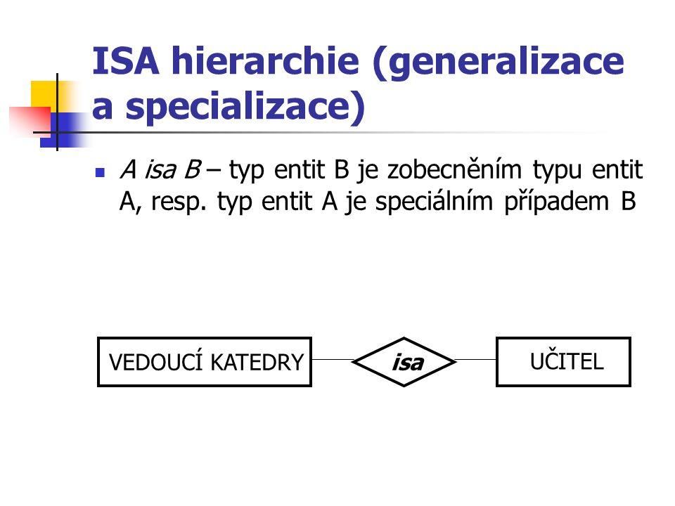 ISA hierarchie (generalizace a specializace)