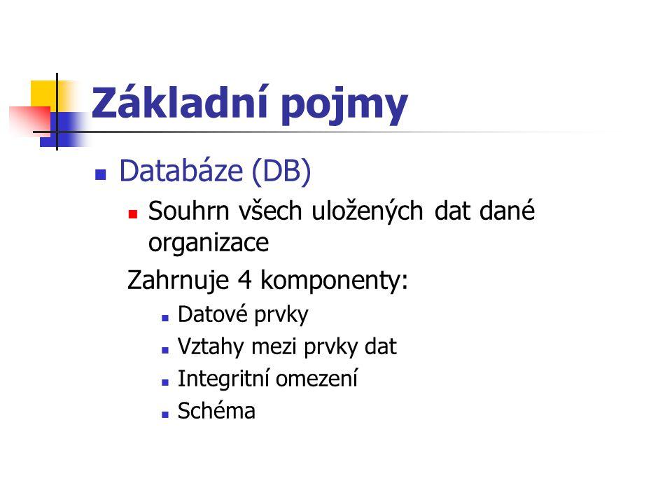 Základní pojmy Databáze (DB)