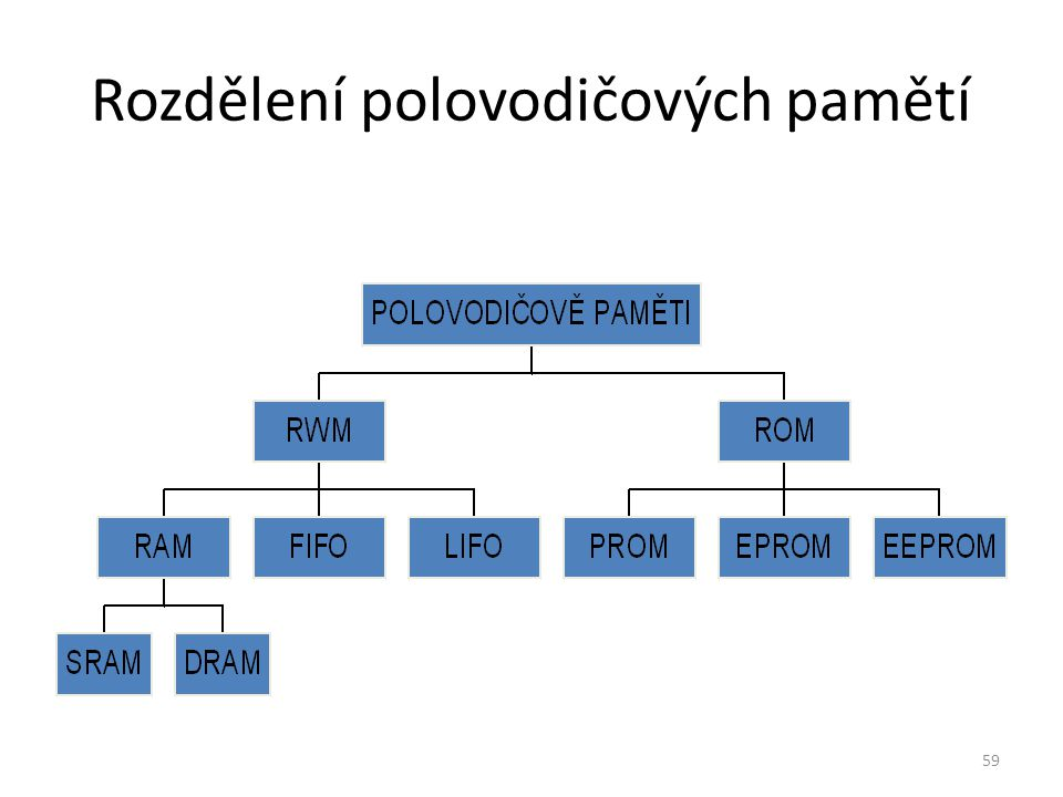 Rozdělení polovodičových pamětí