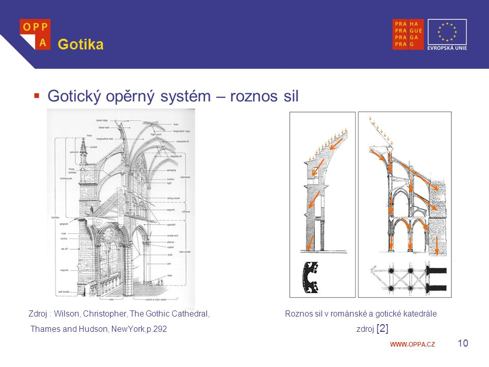 Gotický opěrný systém – roznos sil