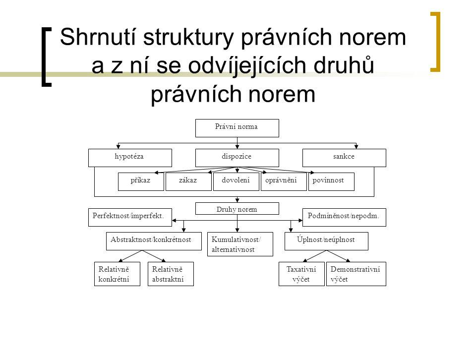 Shrnutí struktury právních norem a z ní se odvíjejících druhů právních norem