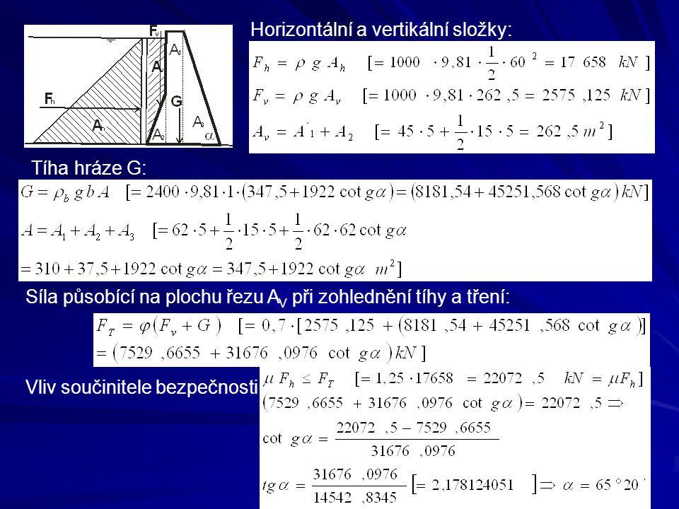 Horizontální a vertikální složky: