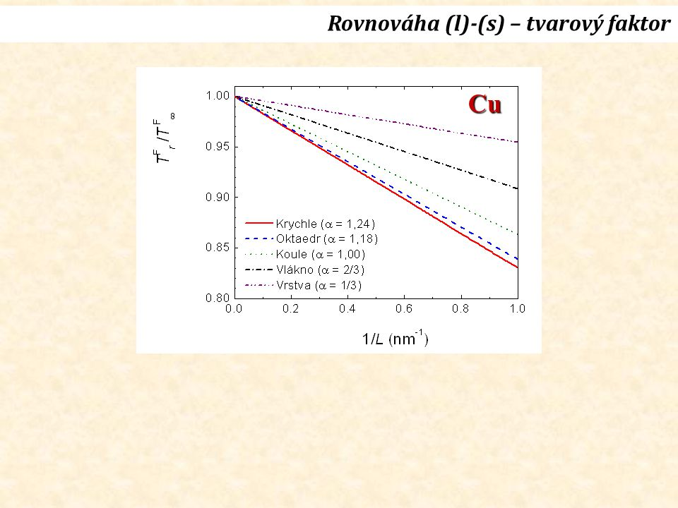 Rovnováha (l)-(s) – tvarový faktor