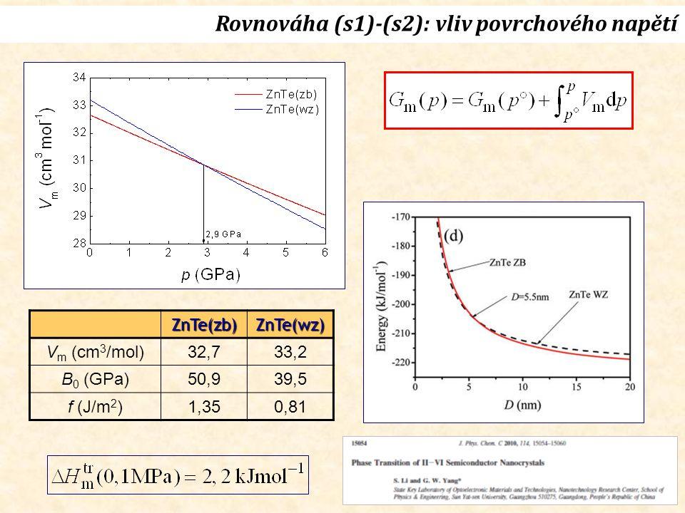 Rovnováha (s1)-(s2): vliv povrchového napětí
