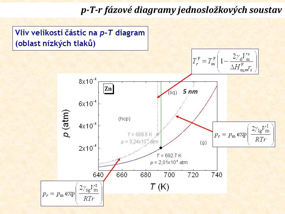 p-T-r fázové diagramy jednosložkových soustav
