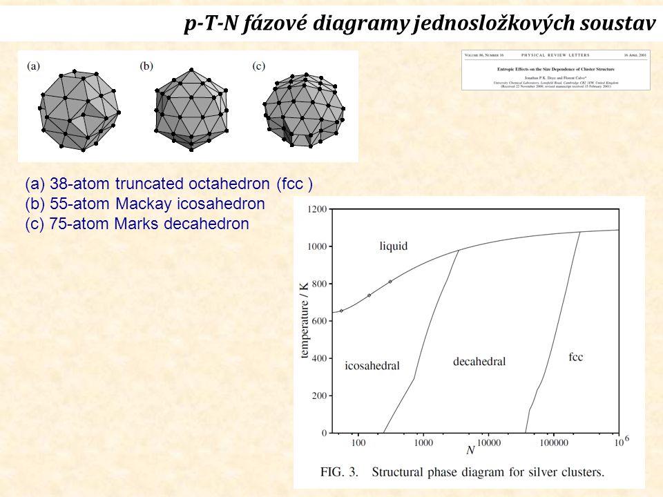 p-T-N fázové diagramy jednosložkových soustav