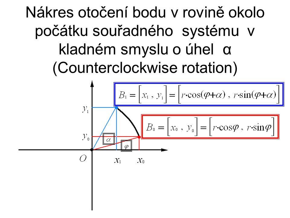 Nákres otočení bodu v rovině okolo počátku souřadného systému v kladném smyslu o úhel α (Counterclockwise rotation)