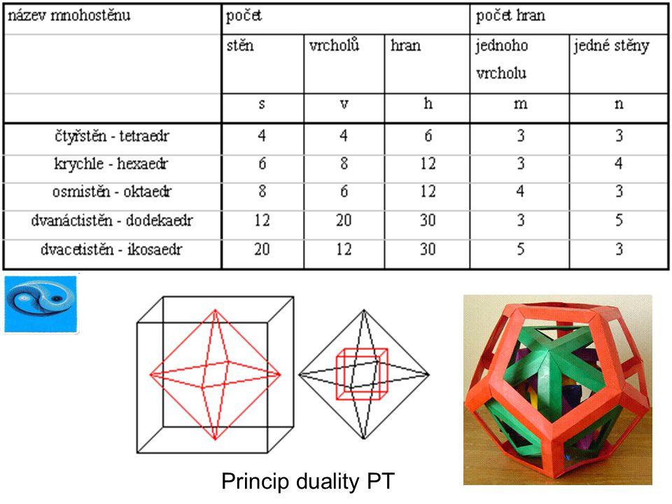 Princip duality PT
