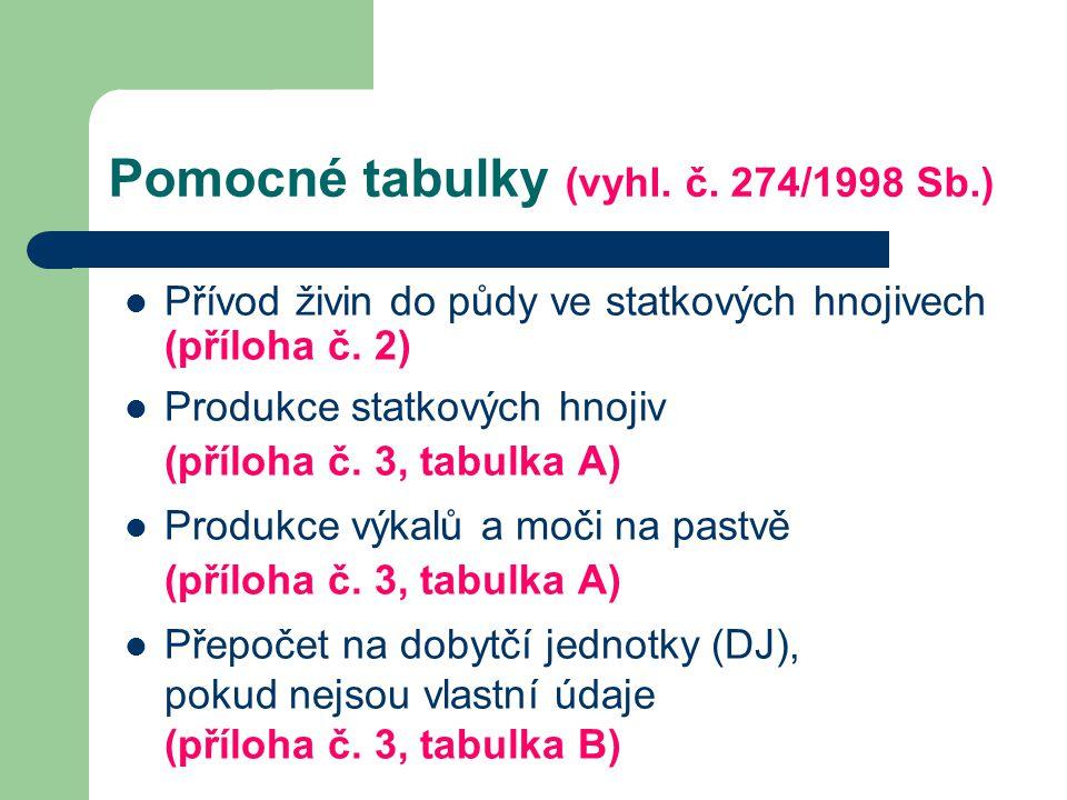 Pomocné tabulky (vyhl. č. 274/1998 Sb.)