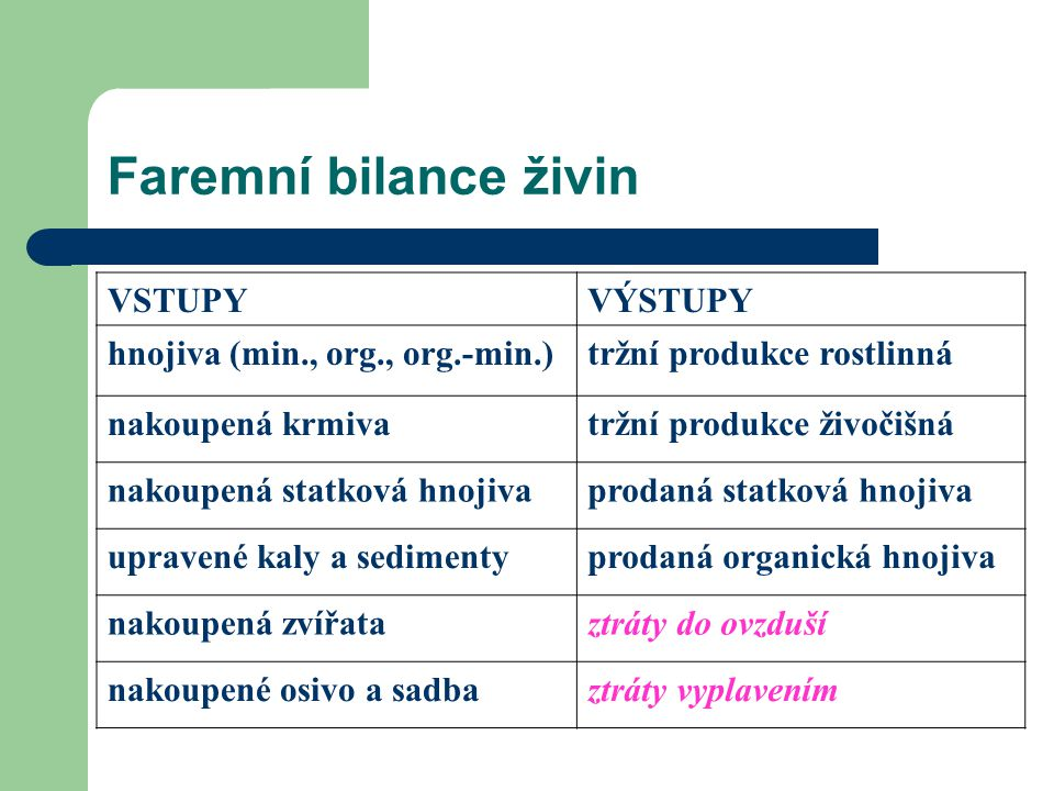 Faremní bilance živin VSTUPY VÝSTUPY hnojiva (min., org., org.-min.)