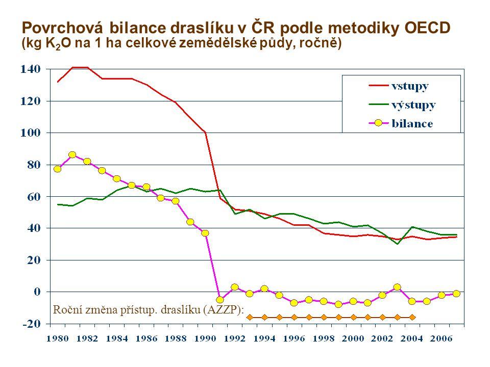 Povrchová bilance draslíku v ČR podle metodiky OECD (kg K2O na 1 ha celkové zemědělské půdy, ročně)