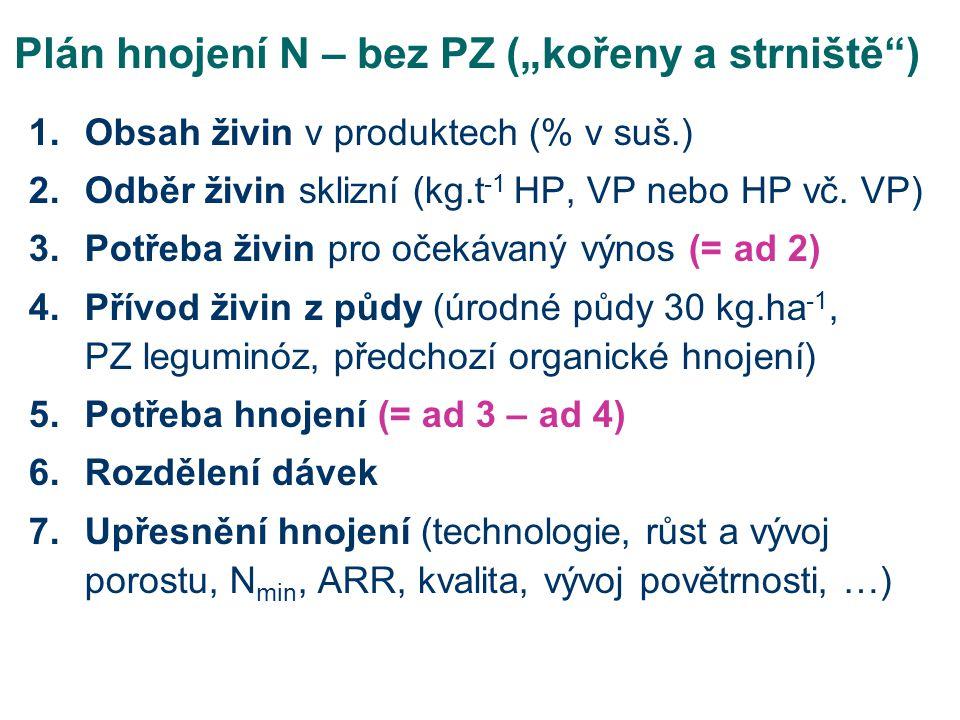 """Plán hnojení N – bez PZ (""""kořeny a strniště )"""