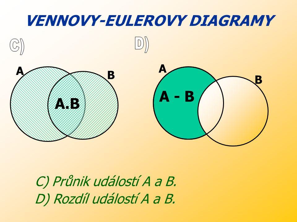 VENNOVY-EULEROVY DIAGRAMY