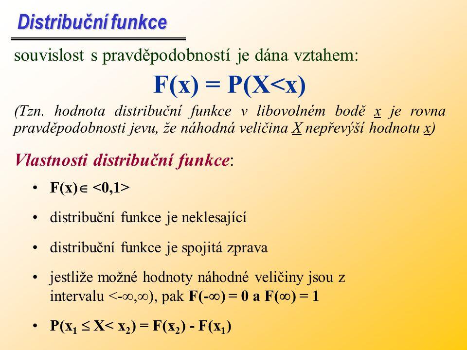 F(x) = P(X<x) Distribuční funkce